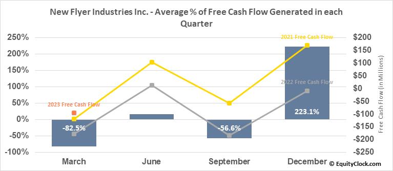 New Flyer Industries Inc. (TSE:NFI.TO) Free Cash Flow Seasonality