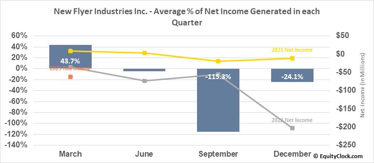 New Flyer Industries Inc. (TSE:NFI.TO) Net Income Seasonality