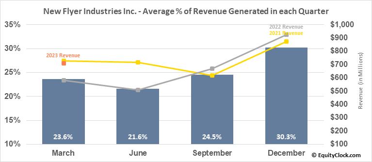 New Flyer Industries Inc. (TSE:NFI.TO) Revenue Seasonality