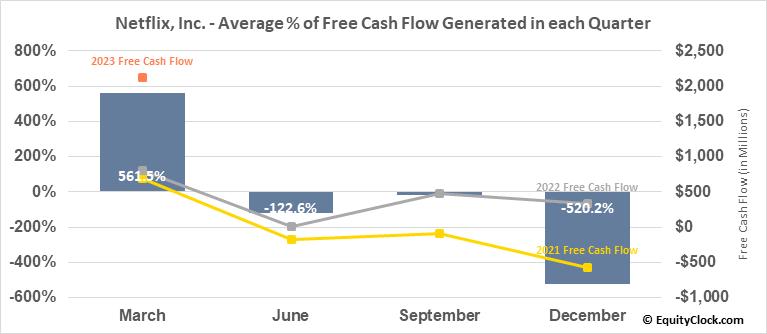 Netflix, Inc. (NASD:NFLX) Free Cash Flow Seasonality