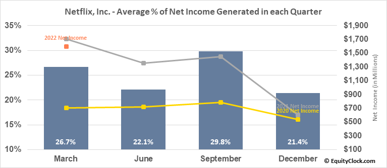 Netflix, Inc. (NASD:NFLX) Net Income Seasonality