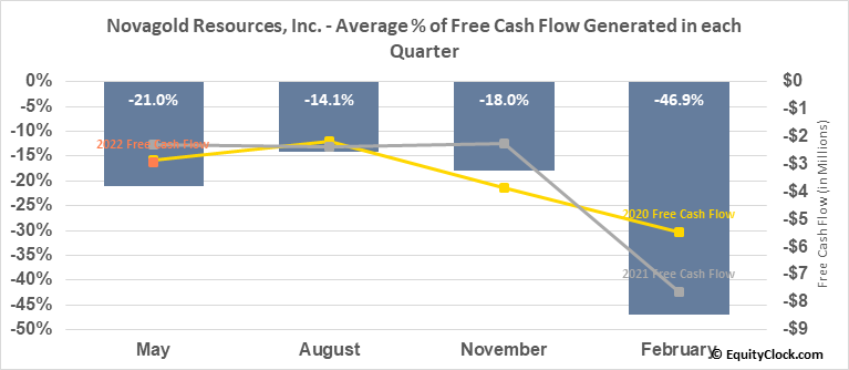 Novagold Resources, Inc. (TSE:NG.TO) Free Cash Flow Seasonality