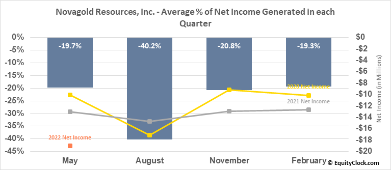Novagold Resources, Inc. (TSE:NG.TO) Net Income Seasonality