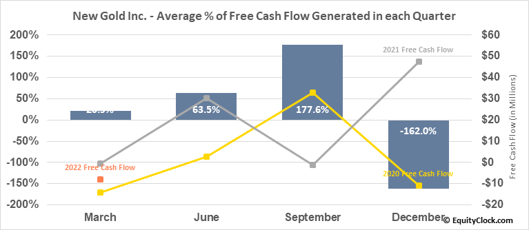 New Gold Inc. (AMEX:NGD) Free Cash Flow Seasonality