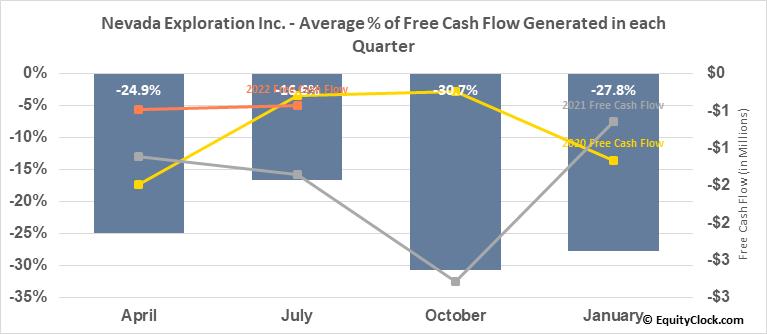 Nevada Exploration Inc. (TSXV:NGE.V) Free Cash Flow Seasonality