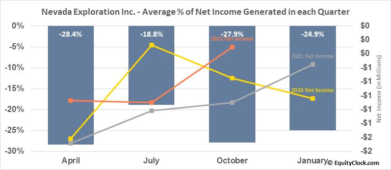 Nevada Exploration Inc. (TSXV:NGE.V) Net Income Seasonality