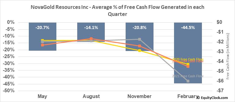NovaGold Resources Inc (AMEX:NG) Free Cash Flow Seasonality