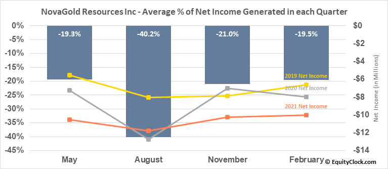 NovaGold Resources Inc (AMEX:NG) Net Income Seasonality