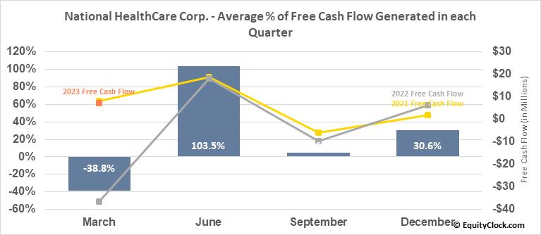 National HealthCare Corp. (AMEX:NHC) Free Cash Flow Seasonality
