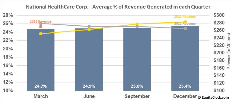 National HealthCare Corp. (AMEX:NHC) Revenue Seasonality