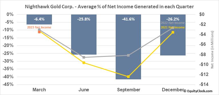 Nighthawk Gold Corp. (TSE:NHK.TO) Net Income Seasonality