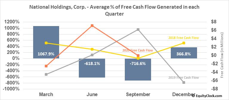 National Holdings, Corp. (NASD:NHLD) Free Cash Flow Seasonality