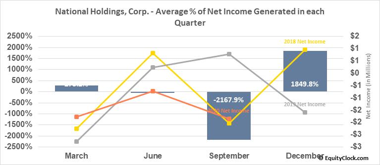 National Holdings, Corp. (NASD:NHLD) Net Income Seasonality