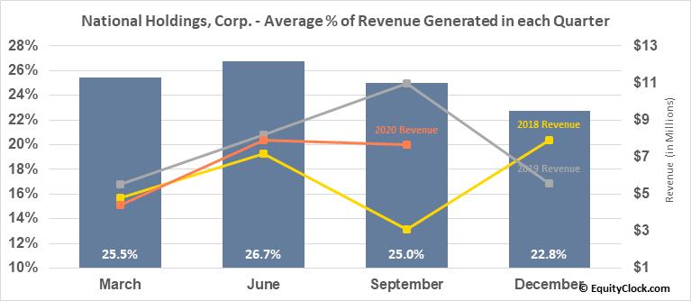 National Holdings, Corp. (NASD:NHLD) Revenue Seasonality