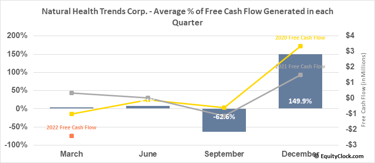 Natural Health Trends Corp. (NASD:NHTC) Free Cash Flow Seasonality
