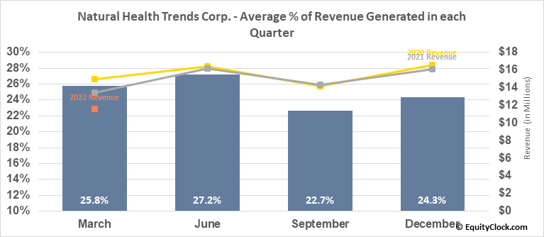 Natural Health Trends Corp. (NASD:NHTC) Revenue Seasonality