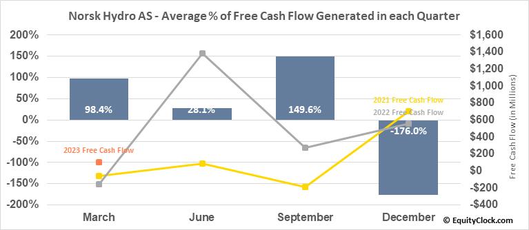 Norsk Hydro AS (OTCMKT:NHYDY) Free Cash Flow Seasonality