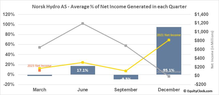 Norsk Hydro AS (OTCMKT:NHYDY) Net Income Seasonality