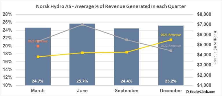 Norsk Hydro AS (OTCMKT:NHYDY) Revenue Seasonality