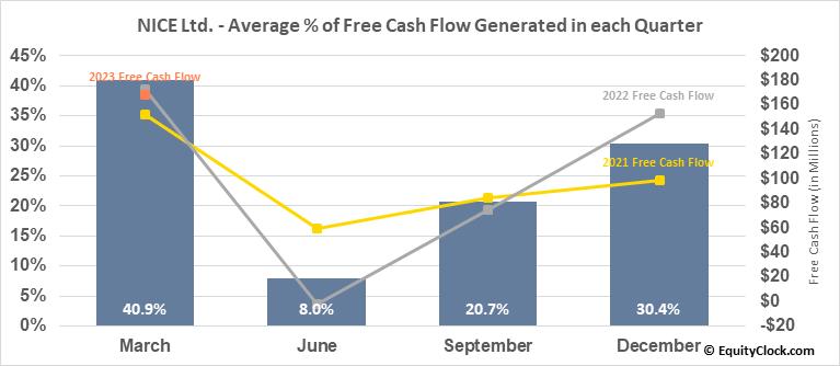 NICE Ltd. (NASD:NICE) Free Cash Flow Seasonality