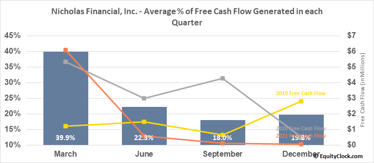 Nicholas Financial, Inc. (NASD:NICK) Free Cash Flow Seasonality