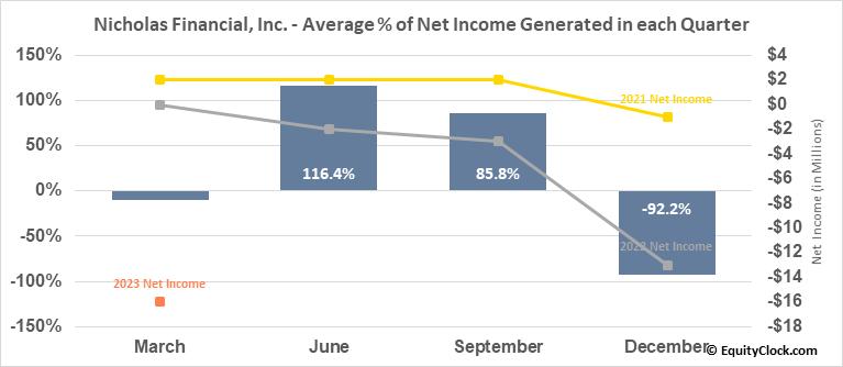 Nicholas Financial, Inc. (NASD:NICK) Net Income Seasonality