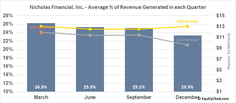 Nicholas Financial, Inc. (NASD:NICK) Revenue Seasonality