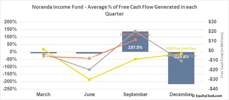Noranda Income Fund (TSE:NIF/UN.TO) Free Cash Flow Seasonality