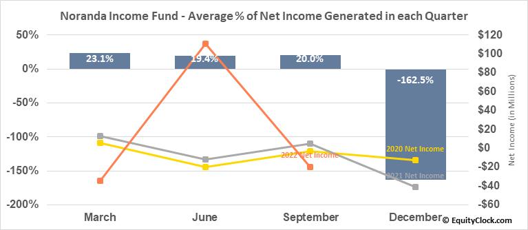 Noranda Income Fund (TSE:NIF/UN.TO) Net Income Seasonality
