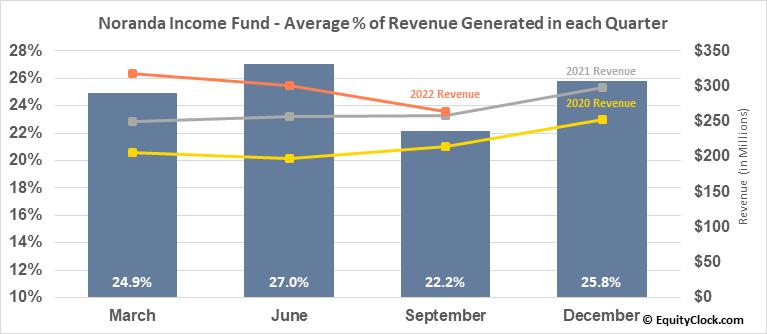 Noranda Income Fund (TSE:NIF/UN.TO) Revenue Seasonality