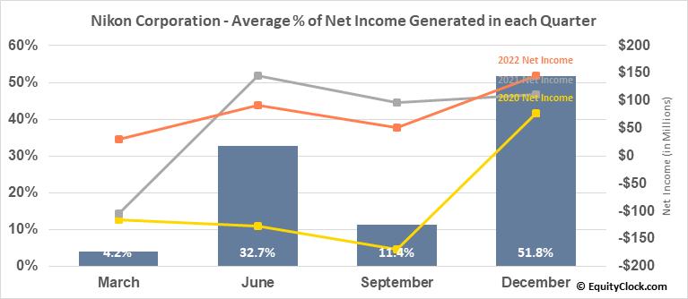 Nikon Corporation (OTCMKT:NINOY) Net Income Seasonality