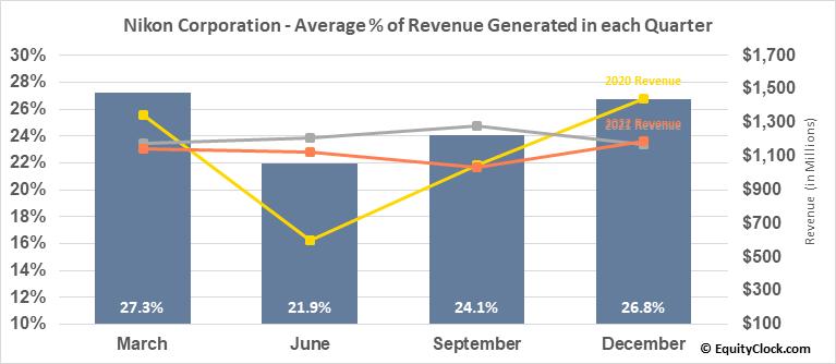 Nikon Corporation (OTCMKT:NINOY) Revenue Seasonality