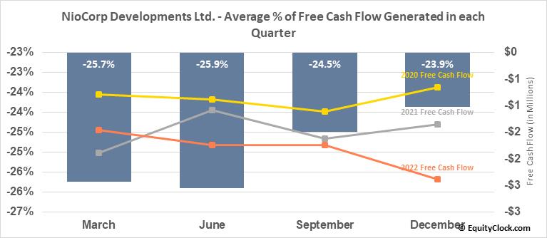 NioCorp Developments Ltd. (OTCMKT:NIOBF) Free Cash Flow Seasonality