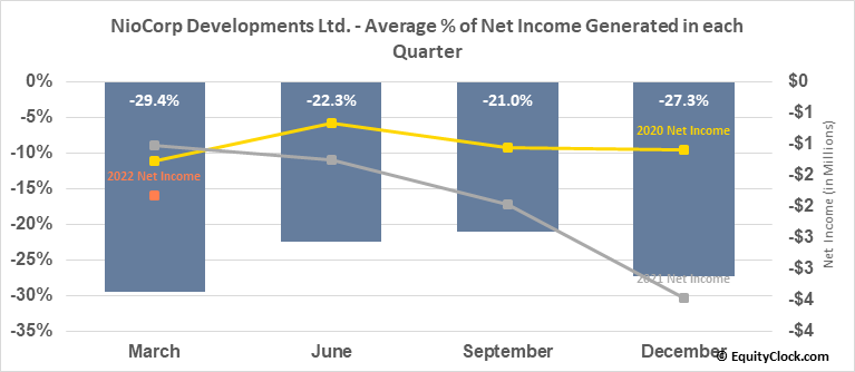 NioCorp Developments Ltd. (OTCMKT:NIOBF) Net Income Seasonality
