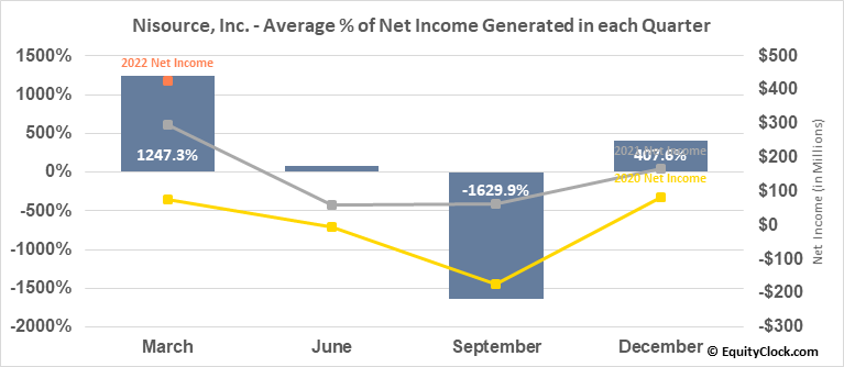 Nisource, Inc. (NYSE:NI) Net Income Seasonality