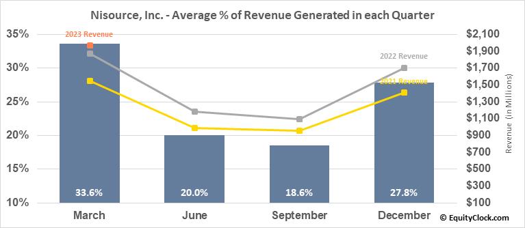 Nisource, Inc. (NYSE:NI) Revenue Seasonality