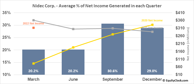 Nidec Corp. (OTCMKT:NJDCY) Net Income Seasonality