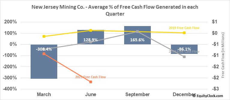New Jersey Mining Co. (OTCMKT:NJMC) Free Cash Flow Seasonality