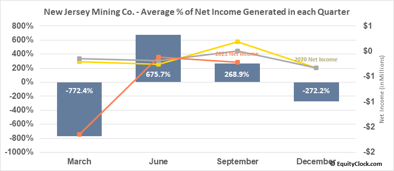 New Jersey Mining Co. (OTCMKT:NJMC) Net Income Seasonality