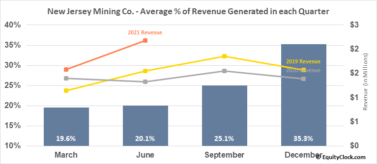 New Jersey Mining Co. (OTCMKT:NJMC) Revenue Seasonality