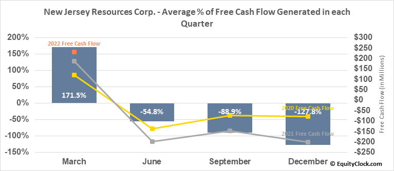 New Jersey Resources Corp. (NYSE:NJR) Free Cash Flow Seasonality