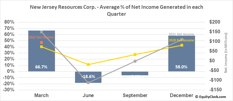 New Jersey Resources Corp. (NYSE:NJR) Net Income Seasonality