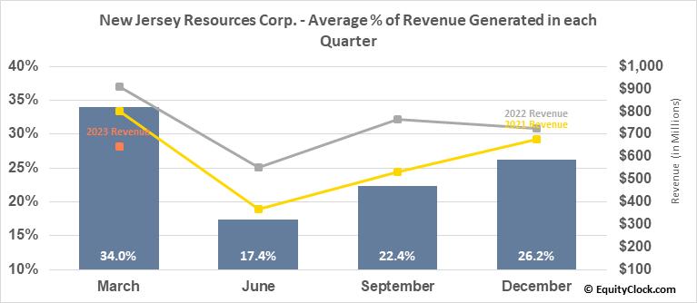 New Jersey Resources Corp. (NYSE:NJR) Revenue Seasonality