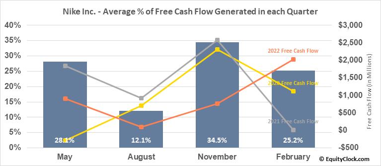 Nike Inc. (NYSE:NKE) Free Cash Flow Seasonality
