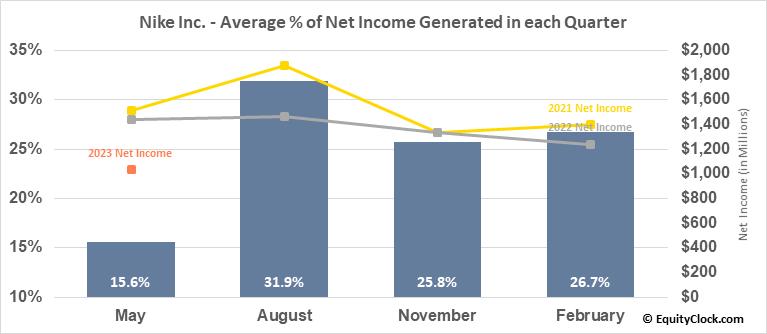 Nike Inc. (NYSE:NKE) Net Income Seasonality
