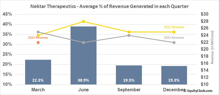 Nektar Therapeutics (NASD:NKTR) Revenue Seasonality