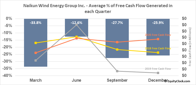 Naikun Wind Energy Group Inc. (TSXV:NKW.V) Free Cash Flow Seasonality