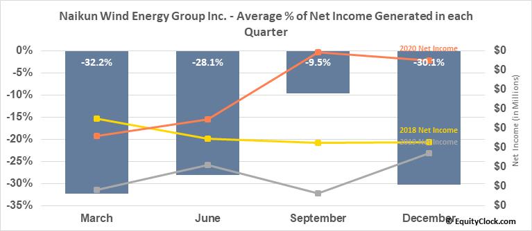 Naikun Wind Energy Group Inc. (TSXV:NKW.V) Net Income Seasonality