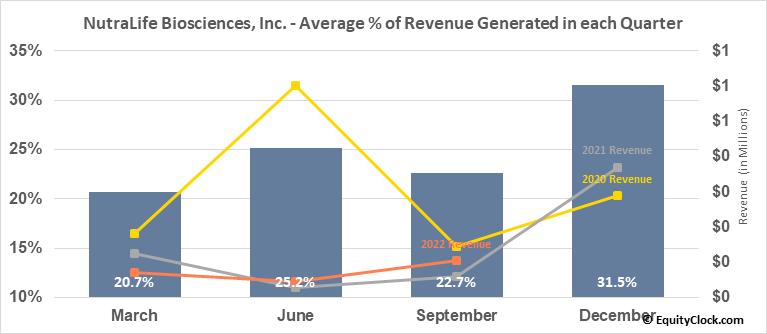 NutraLife Biosciences, Inc. (OTCMKT:NLBS) Revenue Seasonality