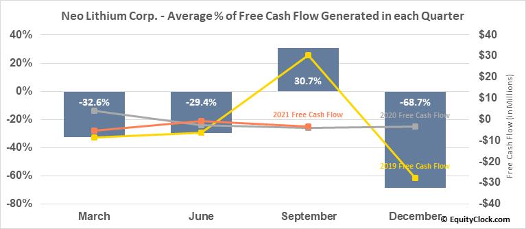 Neo Lithium Corp. (TSXV:NLC.V) Free Cash Flow Seasonality